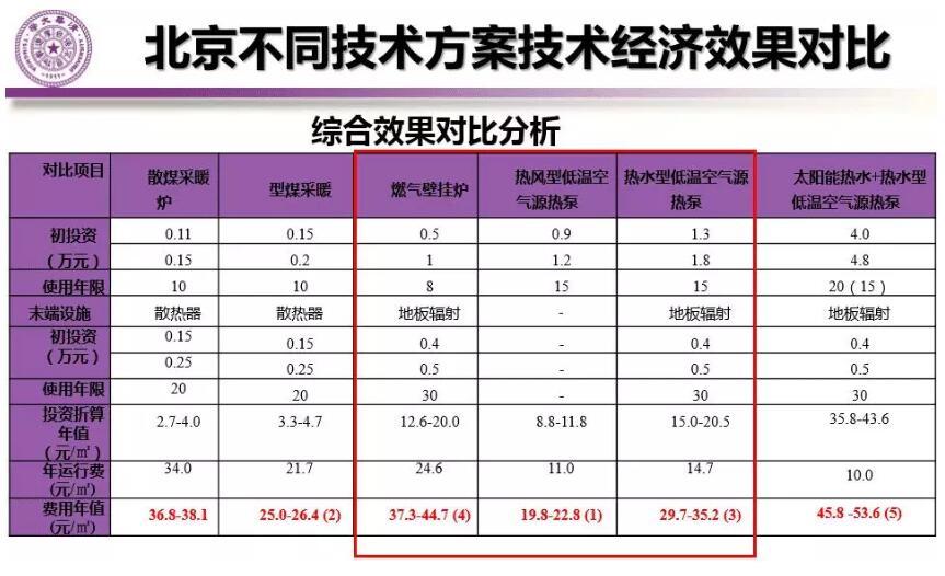 北京典型农宅冬季不同采暖方案费用对比分析