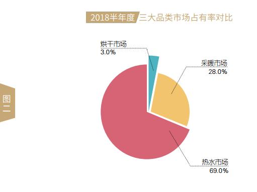 2018上半年度中国空气源热泵市场发展报告