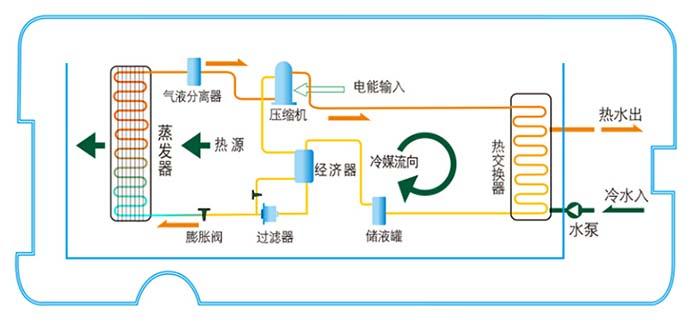 超低温空气源热泵技术的特点