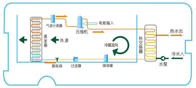 空气能热水器常见问题及解决方法——制冷剂泄漏