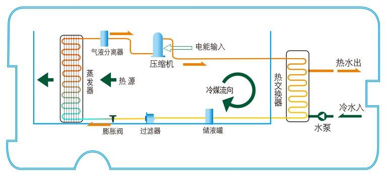 空气能热水工作原理
