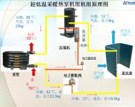 与水冷式冷水机组相比,空气源热泵/风冷冷热水机组的优