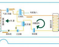 什么是空气能? 空气能热水器的原理是什么?