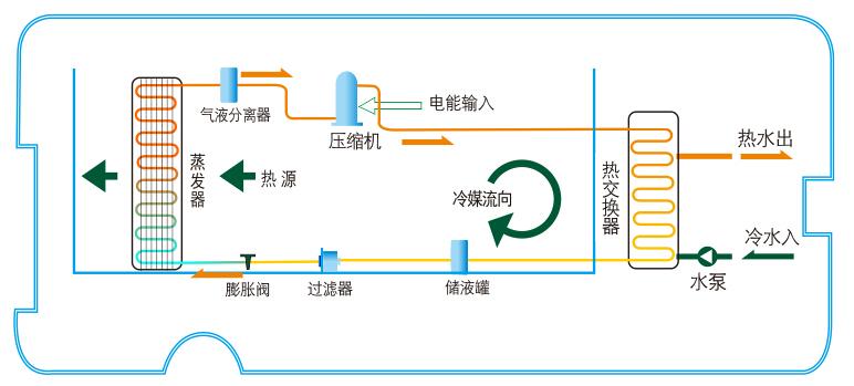 常温型热泵热水机工作原理