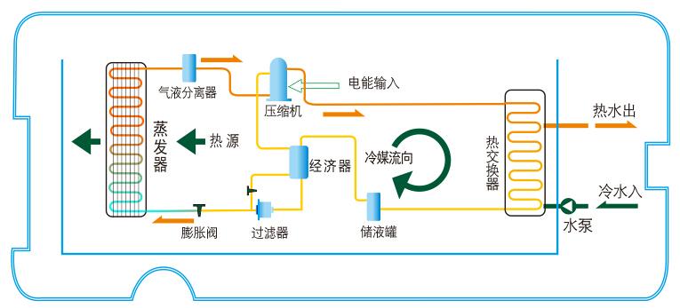 超低温型热水机组工作原理