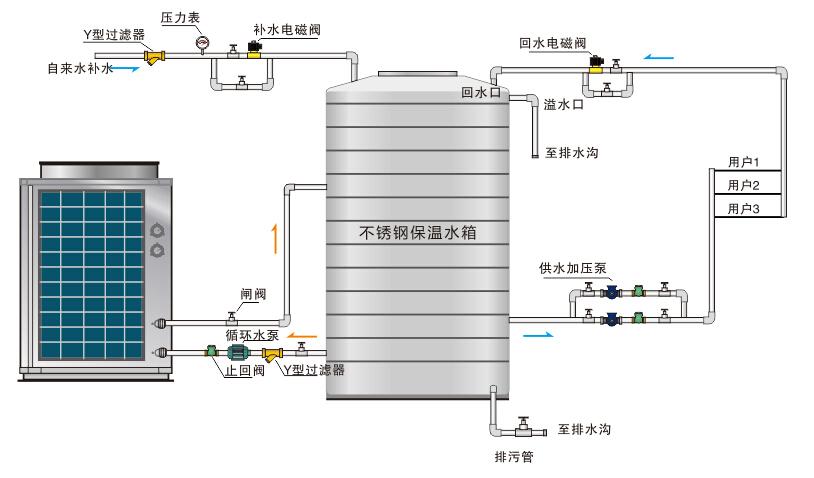 【涨知识】详细讲解空气源热泵工作原理