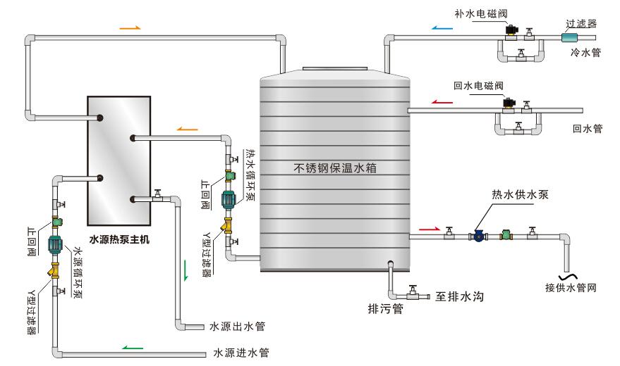 循环式水源热泵热水机组系统原理图