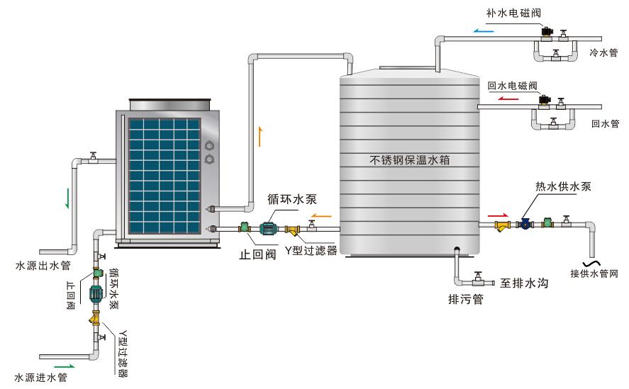 空气能热水器工作原理